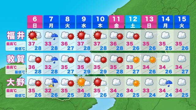 福井 県 の 天気 予報