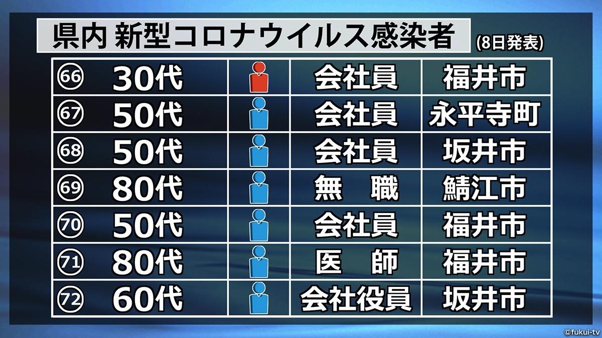 福井 県 コロナ 感染 者 最新