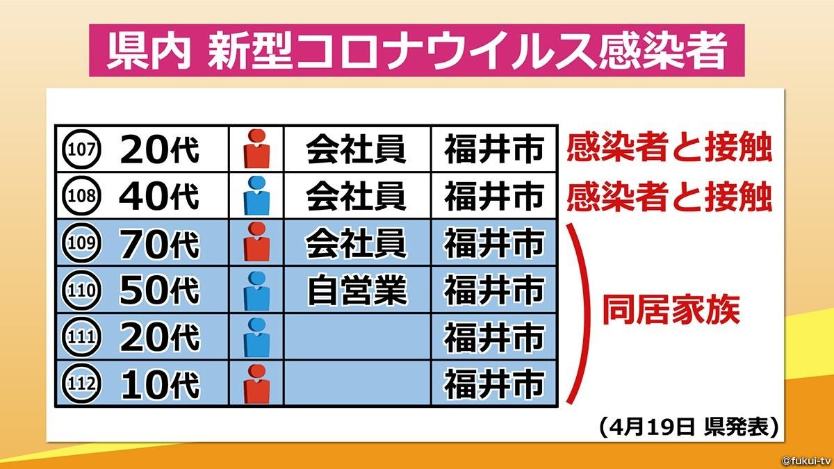 福井 コロナ 感染