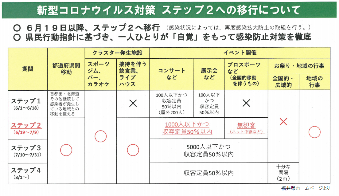 福井 県 新型 コロナ 感染 者